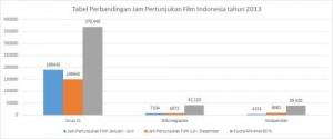 Grafik Perbandingan Jam Pertunjukkan FI tahun 2013 (filmindonesia.or.id)