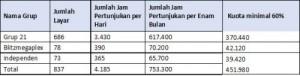 Tabel Perbandingan Jam Pertunjukan Tahun 2013 (filmindonesia.or.id)